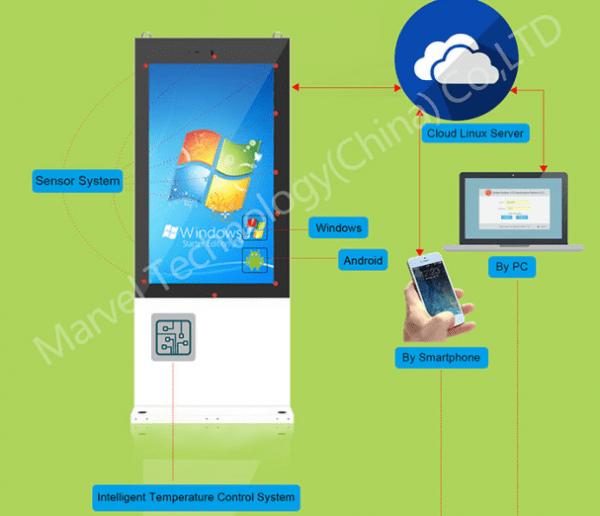 Outdoor LCD Maintenance Cloud (OMC)